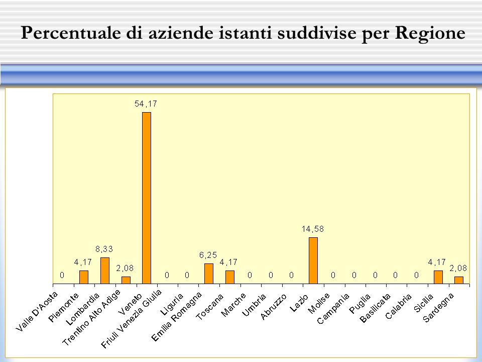 Percentuale di aziende istanti suddivise per Regione