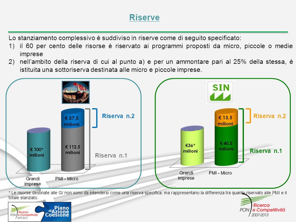 Riserve Lo stanziamento complessivo è suddiviso in riserve come di seguito specificato: 1)il 60 per cento delle risorse è riservato ai programmi propo