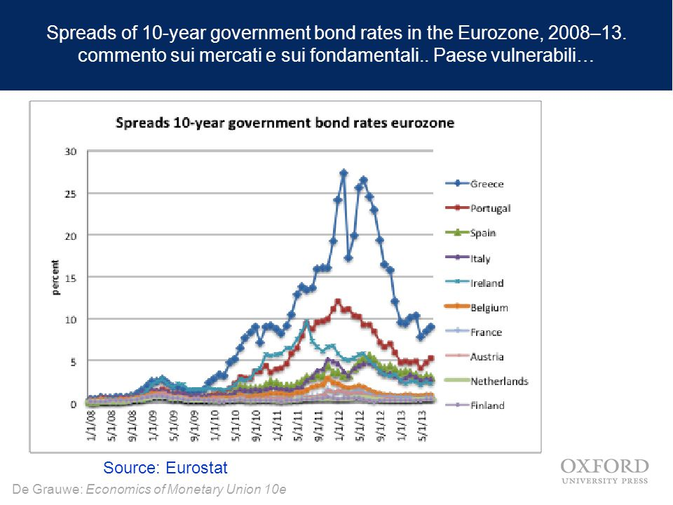 De Grauwe: Economics of Monetary Union 10e Spreads of 10-year government bond rates in the Eurozone, 2008–13. commento sui mercati e sui fondamentali.