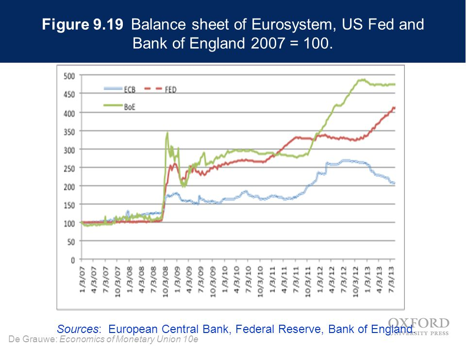 De Grauwe: Economics of Monetary Union 10e Figure 9.19 Balance sheet of Eurosystem, US Fed and Bank of England 2007 = 100. Sources: European Central B