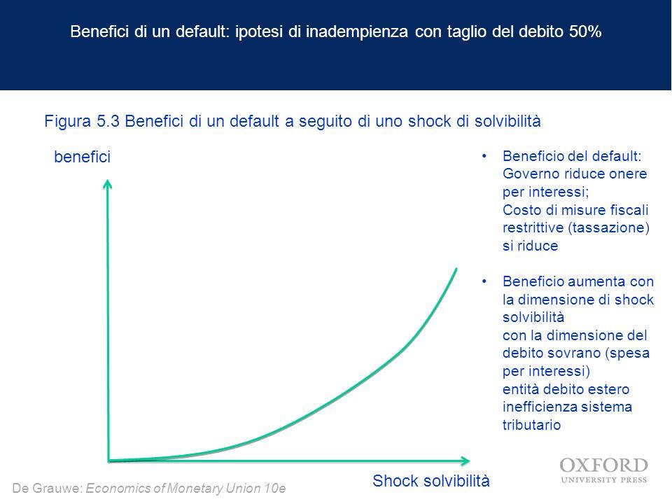 De Grauwe: Economics of Monetary Union 10e Benefici di un default: ipotesi di inadempienza con taglio del debito 50% benefici Shock solvibilità Benefi