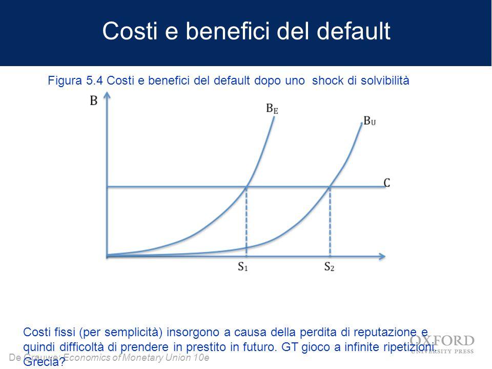 De Grauwe: Economics of Monetary Union 10e Costi e benefici del default Costi fissi (per semplicità) insorgono a causa della perdita di reputazione e