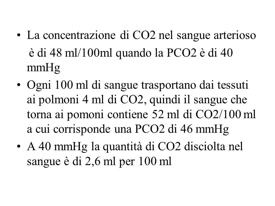 La concentrazione di CO2 nel sangue arterioso è di 48 ml/100ml quando la PCO2 è di 40 mmHg Ogni 100 ml di sangue trasportano dai tessuti ai polmoni 4