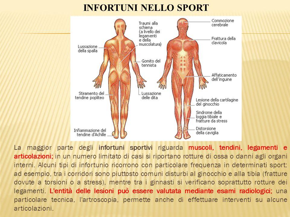 La maggior parte degli infortuni sportivi riguarda muscoli, tendini, legamenti e articolazioni; in un numero limitato di casi si riportano rotture di