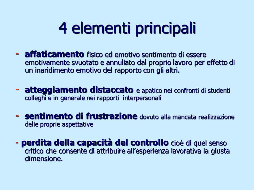 4 elementi principali - affaticamento fisico ed emotivo sentimento di essere emotivamente svuotato e annullato dal proprio lavoro per effetto di un in