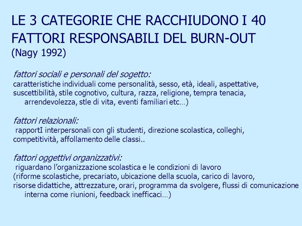 LE 3 CATEGORIE CHE RACCHIUDONO I 40 FATTORI RESPONSABILI DEL BURN-OUT (Nagy 1992) fattori sociali e personali del sogetto: caratteristiche individuali