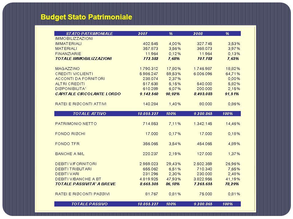 Budget Stato Patrimoniale