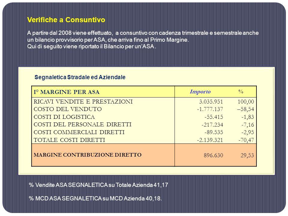 A partire dal 2008 viene effettuato, a consuntivo con cadenza trimestrale e semestrale anche un bilancio provvisorio per ASA, che arriva fino al Primo Margine.