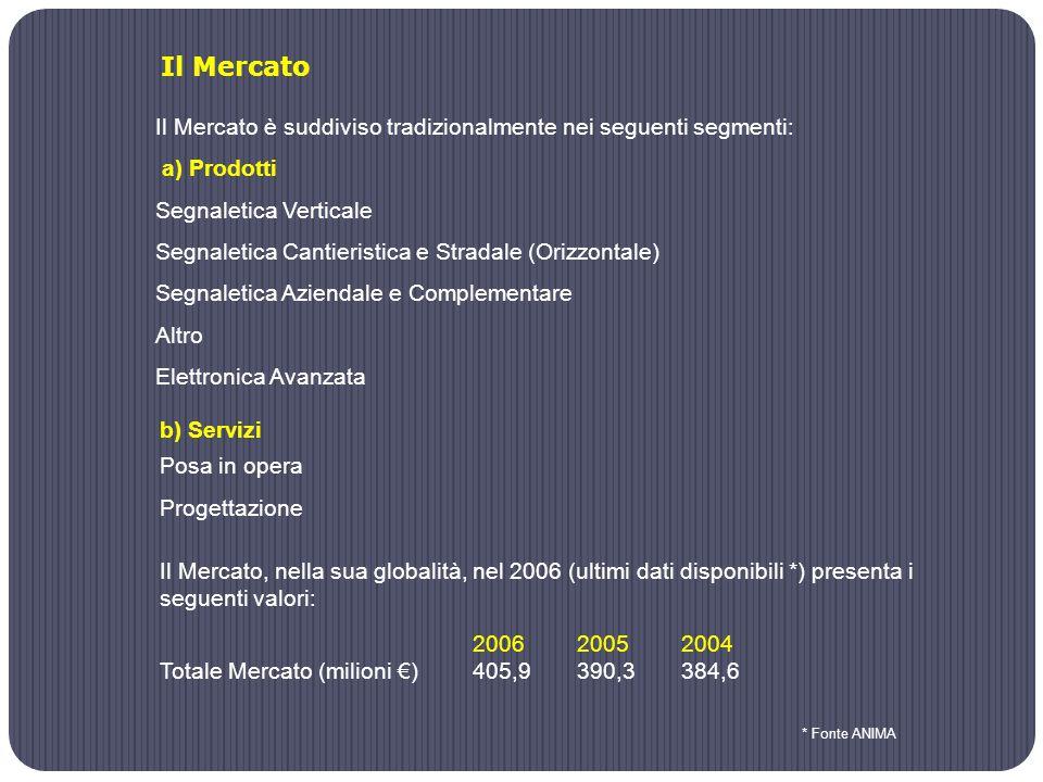 Il Mercato è suddiviso tradizionalmente nei seguenti segmenti: a) Prodotti Segnaletica Verticale Segnaletica Cantieristica e Stradale (Orizzontale) Segnaletica Aziendale e Complementare Altro Elettronica Avanzata Il Mercato * Fonte ANIMA b) Servizi Posa in opera Progettazione Il Mercato, nella sua globalità, nel 2006 (ultimi dati disponibili *) presenta i seguenti valori: 200620052004 Totale Mercato (milioni €) 405,9 390,3 384,6