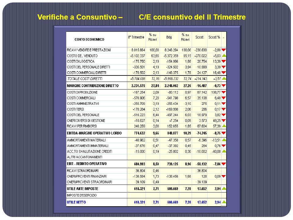 Verifiche a Consuntivo – C/E consuntivo del II Trimestre