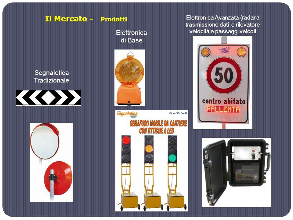 Segnaletica Tradizionale Elettronica di Base Elettronica Avanzata (radar a trasmissione dati e rilevatore velocità e passaggi veicoli Il Mercato - Prodotti