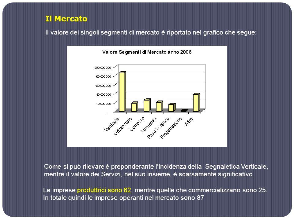 Il Mercato Il valore dei singoli segmenti di mercato è riportato nel grafico che segue: Come si può rilevare è preponderante l'incidenza della Segnaletica Verticale, mentre il valore dei Servizi, nel suo insieme, è scarsamente significativo.