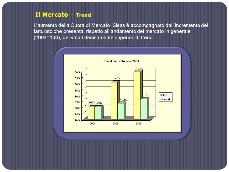 Il Mercato – Trend L'aumento della Quota di Mercato Sisas è accompagnato dall'incremento del fatturato che presenta, rispetto all'andamento del mercato in generale (2004=100), dei valori decisamente superiori di trend.