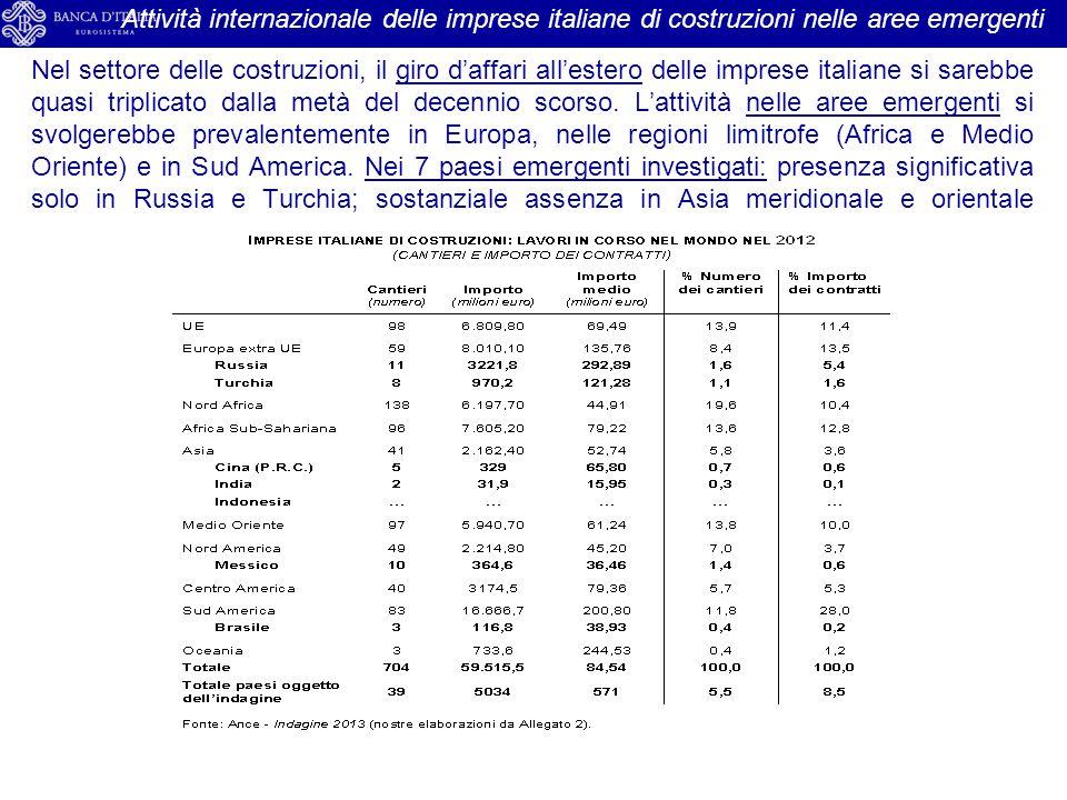 Nel settore delle costruzioni, il giro d'affari all'estero delle imprese italiane si sarebbe quasi triplicato dalla metà del decennio scorso. L'attivi