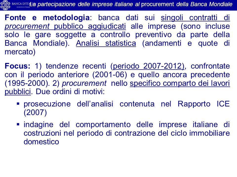 Fonte e metodologia: banca dati sui singoli contratti di procurement pubblico aggiudicati alle imprese (sono incluse solo le gare soggette a controllo