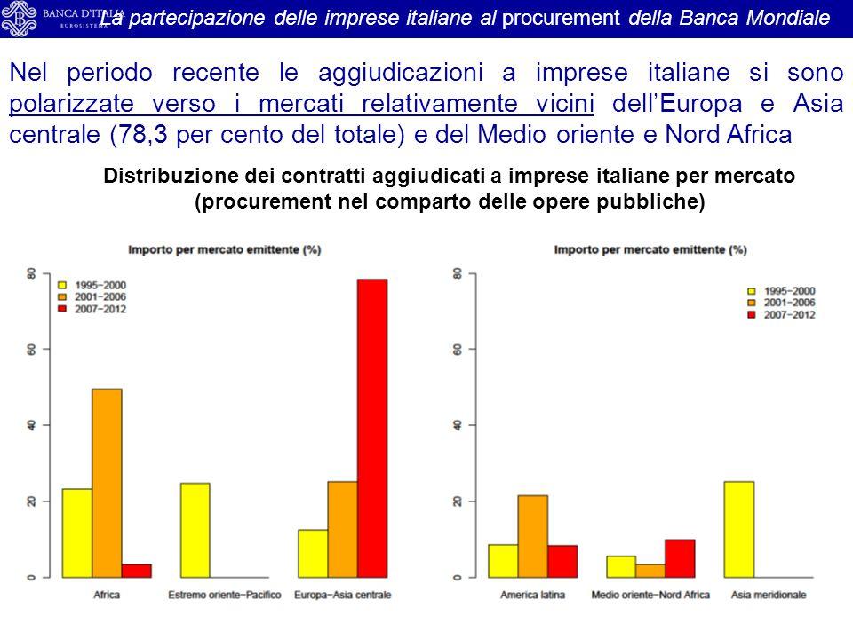 17 La partecipazione delle imprese italiane al procurement della Banca Mondiale Distribuzione dei contratti aggiudicati a imprese italiane per mercato