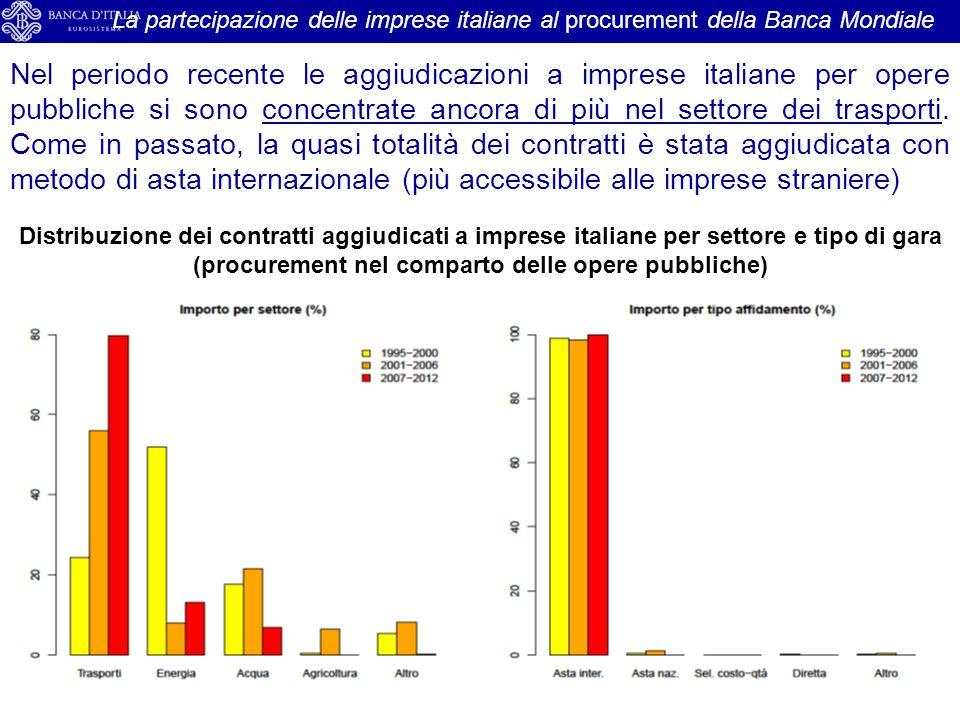 La partecipazione delle imprese italiane al procurement della Banca Mondiale Distribuzione dei contratti aggiudicati a imprese italiane per settore e