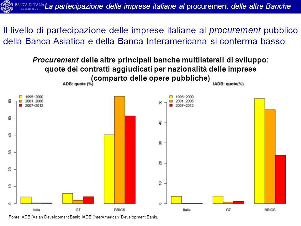La partecipazione delle imprese italiane al procurement delle altre Banche Procurement delle altre principali banche multilaterali di sviluppo: quote
