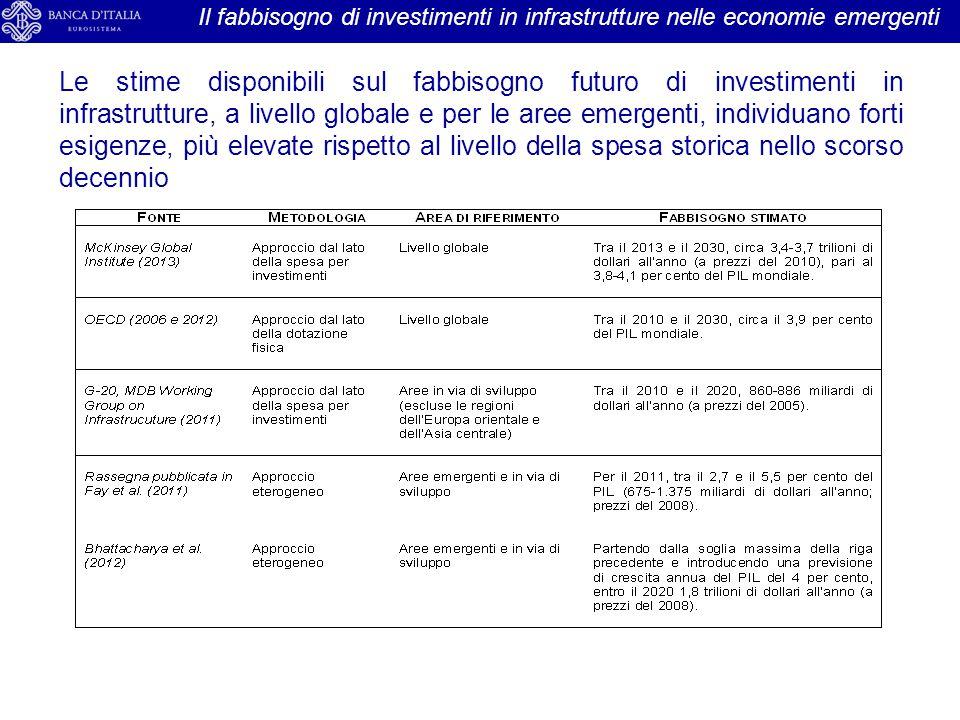 La partecipazione delle imprese italiane al procurement della Banca Mondiale Distribuzione dei contratti aggiudicati a imprese italiane per settore e tipo di gara (procurement nel comparto delle opere pubbliche) Nel periodo recente le aggiudicazioni a imprese italiane per opere pubbliche si sono concentrate ancora di più nel settore dei trasporti.
