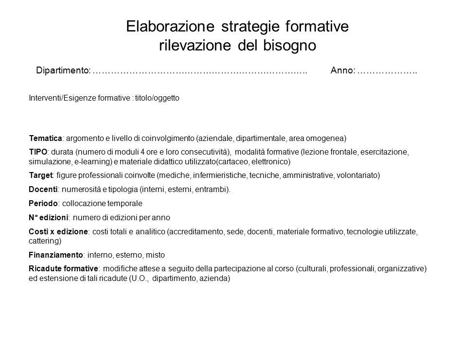 Elaborazione strategie formative rilevazione del bisogno Dipartimento: …………………………………………………………….. Anno: ……………….. Tematica: argomento e livello di coinv