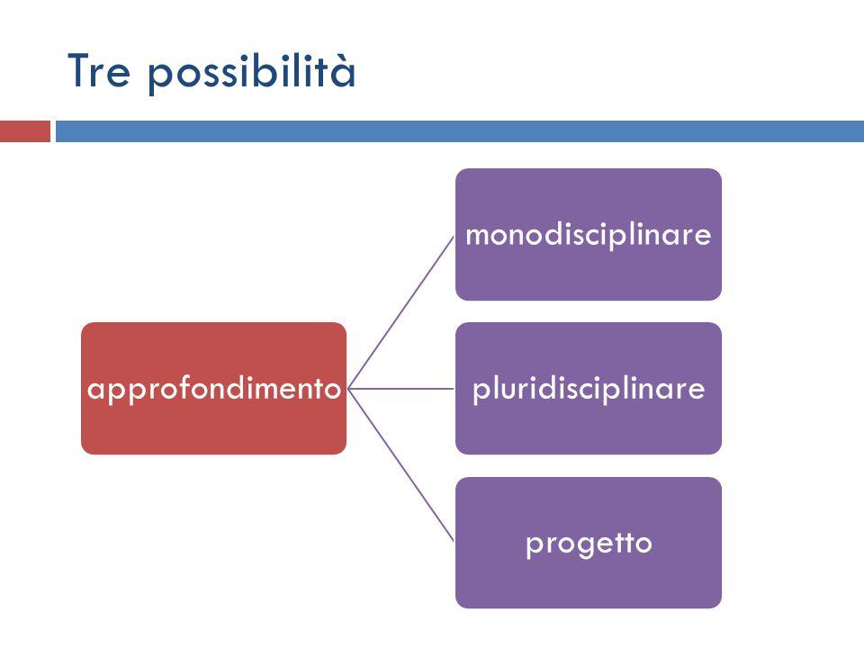 Tre possibilità approfondimentomonodisciplinarepluridisciplinareprogetto