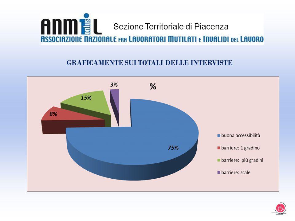 Sezione Territoriale di Piacenza GRAFICAMENTE SUI TOTALI DELLE INTERVISTE
