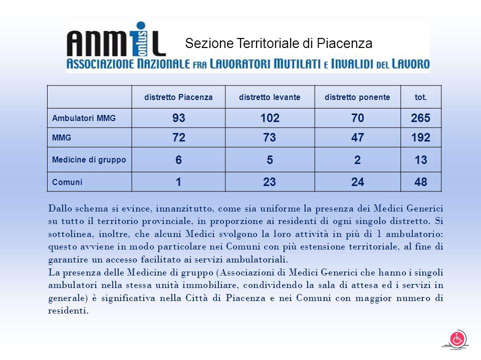 distretto Piacenzadistretto levantedistretto ponentetot.