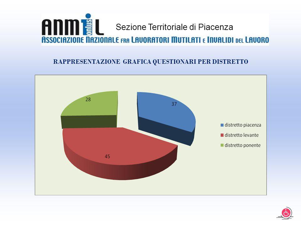 Sezione Territoriale di Piacenza RAPPRESENTAZIONE GRAFICA QUESTIONARI PER DISTRETTO