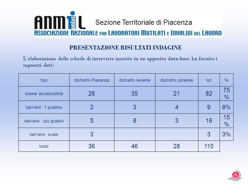 Sezione Territoriale di Piacenza tipodistretto Piacenzadistretto levantedistretto ponentetot% buona accessibilità 26352182 75 % barriere: 1 gradino 23498% barriere: più gradini 58316 15 % barriere: scale 3 33% totali 364628110 PRESENTAZIONE RISULTATI INDAGINE L'elaborazione delle schede di interviste inserite in un apposito data-base ha fornito i seguenti dati: