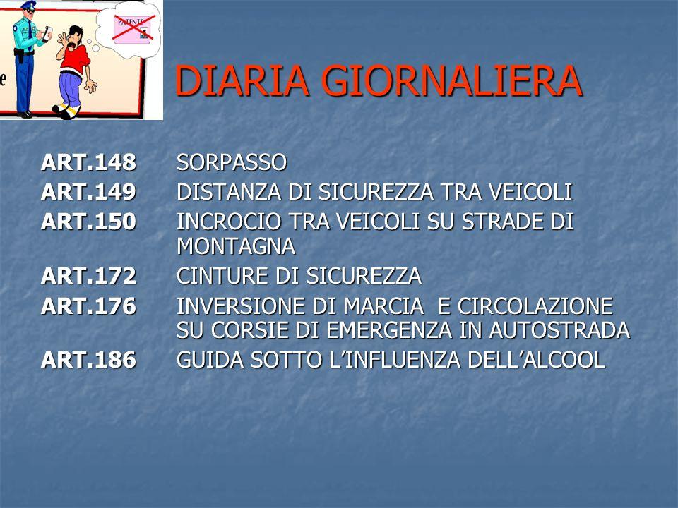 DIARIA GIORNALIERA DIARIA GIORNALIERA ART.148SORPASSO ART.149DISTANZA DI SICUREZZA TRA VEICOLI ART.150INCROCIO TRA VEICOLI SU STRADE DI MONTAGNA ART.172CINTURE DI SICUREZZA ART.176INVERSIONE DI MARCIA E CIRCOLAZIONE SU CORSIE DI EMERGENZA IN AUTOSTRADA ART.186GUIDA SOTTO L'INFLUENZA DELL'ALCOOL