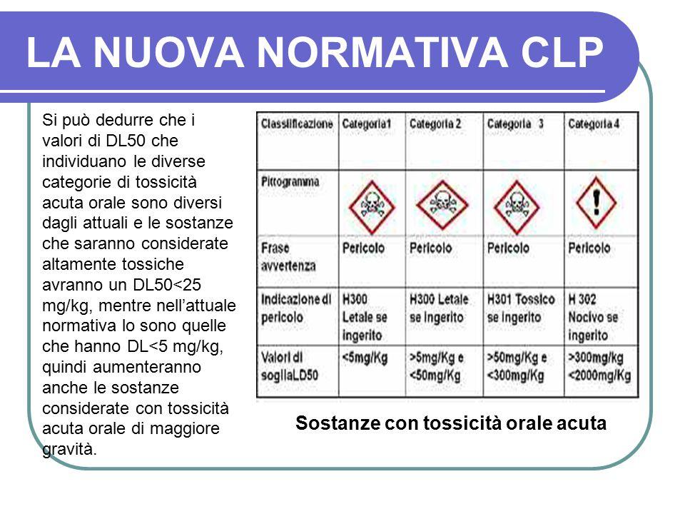 LA NUOVA NORMATIVA CLP Sostanze con tossicità orale acuta Si può dedurre che i valori di DL50 che individuano le diverse categorie di tossicità acuta