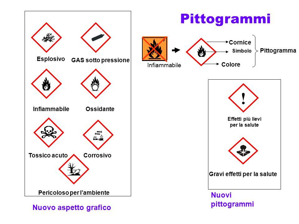 Pittogrammi Infiammabile Cornice Colore Simbolo Pittogramma Nuovo aspetto grafico Nuovi pittogrammi ! Effetti più lievi per la salute Gravi effetti pe