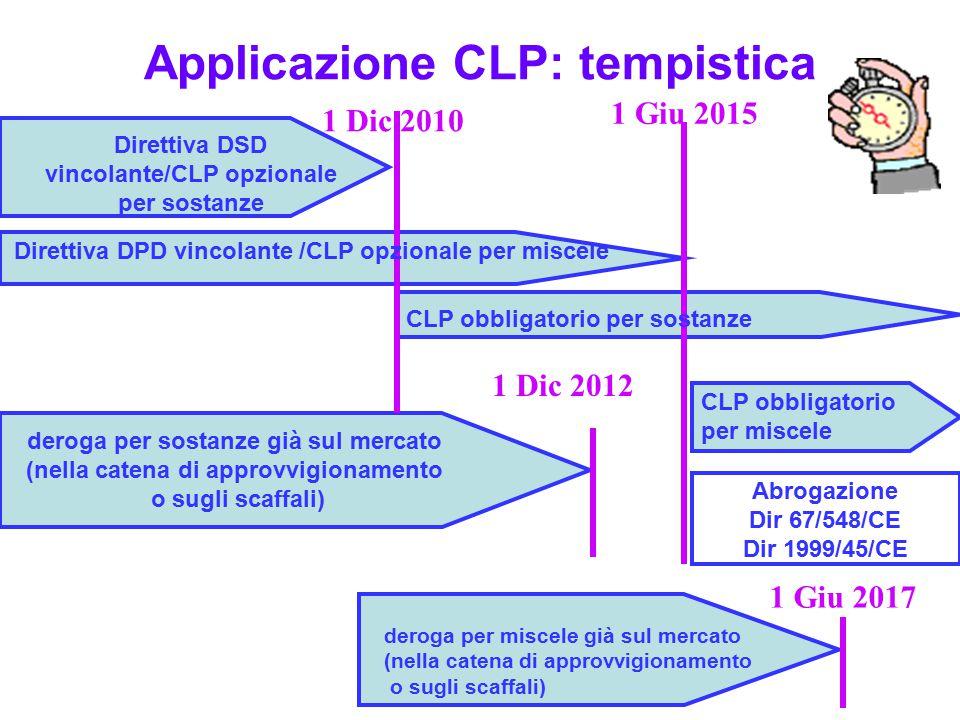 1 Dic 2010 1 Giu 2015 Applicazione CLP: tempistica deroga per miscele già sul mercato (nella catena di approvvigionamento o sugli scaffali) Direttiva