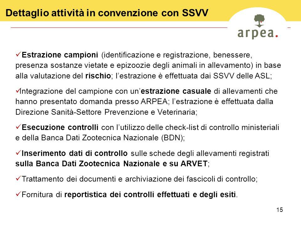 15 Dettaglio attività in convenzione con SSVV Estrazione campioni (identificazione e registrazione, benessere, presenza sostanze vietate e epizoozie d