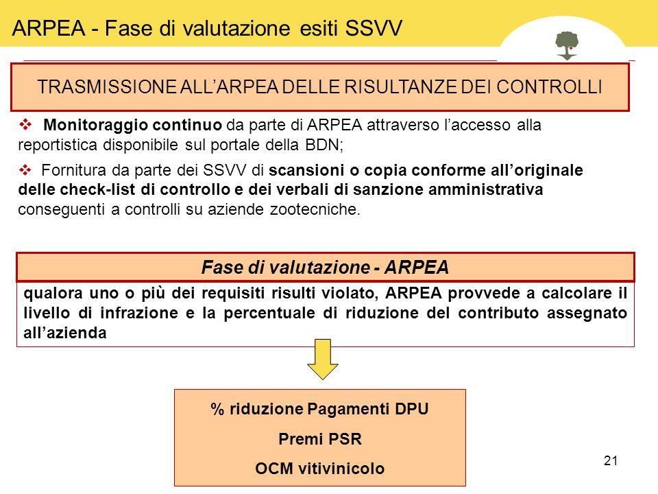 21 TRASMISSIONE ALL'ARPEA DELLE RISULTANZE DEI CONTROLLI  Monitoraggio continuo da parte di ARPEA attraverso l'accesso alla reportistica disponibile
