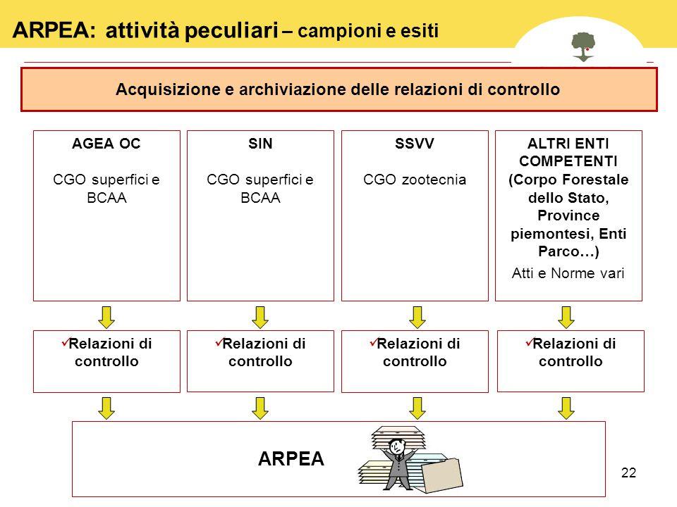 22 Acquisizione e archiviazione delle relazioni di controllo ARPEA: attività peculiari – campioni e esiti AGEA OC CGO superfici e BCAA SIN CGO superfi