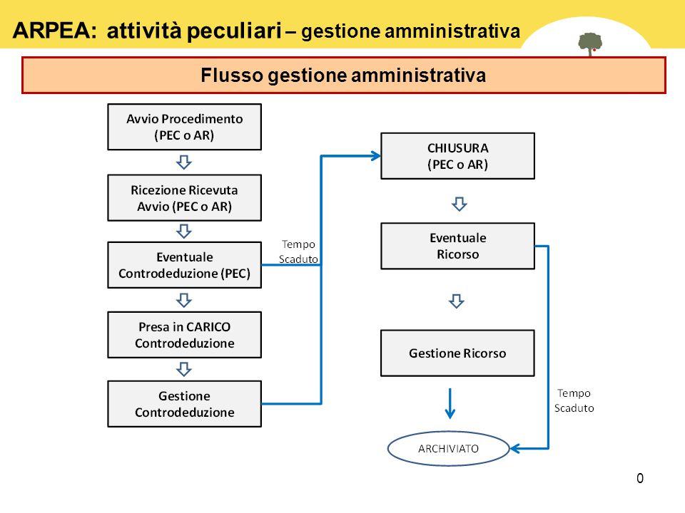30 Flusso gestione amministrativa ARPEA: attività peculiari – gestione amministrativa