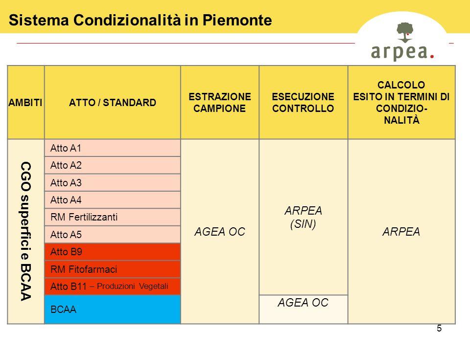 5 AMBITIATTO / STANDARD ESTRAZIONE CAMPIONE ESECUZIONE CONTROLLO CALCOLO ESITO IN TERMINI DI CONDIZIO- NALITÀ CGO superfici e BCAA Atto A1 AGEA OC ARP
