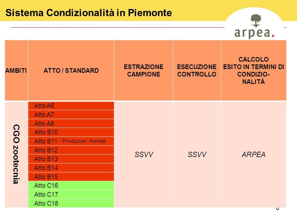 6 Sistema Condizionalità in Piemonte AMBITIATTO / STANDARD ESTRAZIONE CAMPIONE ESECUZIONE CONTROLLO CALCOLO ESITO IN TERMINI DI CONDIZIO- NALITÀ CGO zootecnia Atto A6 SSVV ARPEA Atto A7 Atto A8 Atto B10 Atto B11 - Produzioni Animali Atto B12 Atto B13 Atto B14 Atto B15 Atto C16 Atto C17 Atto C18