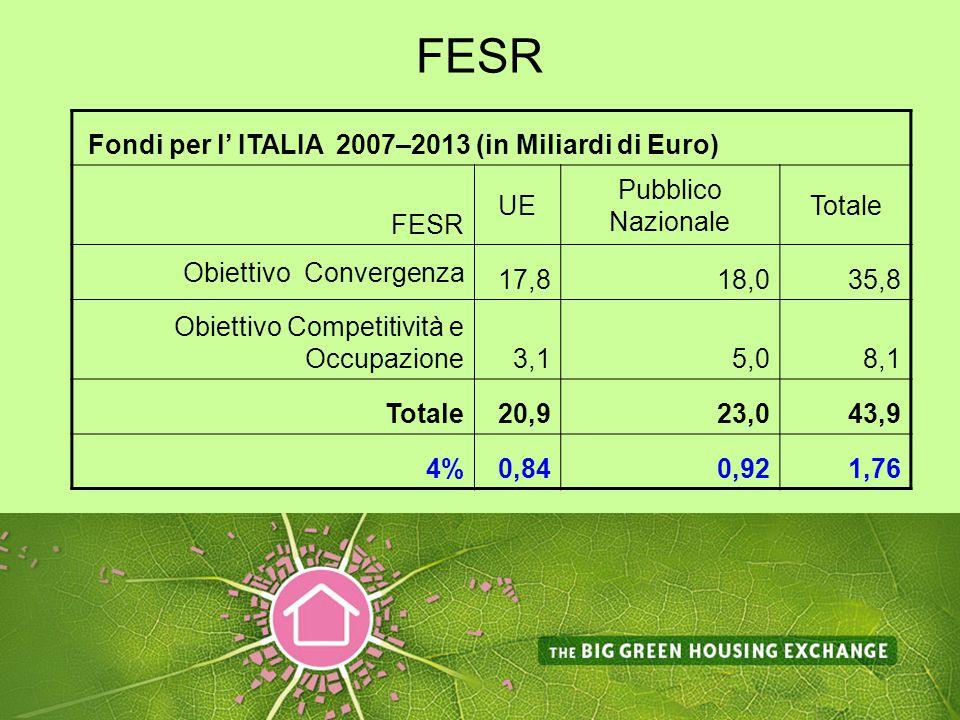 FESR Fondi per l' ITALIA 2007–2013 (in Miliardi di Euro) FESR UE Pubblico Nazionale Totale Obiettivo Convergenza 17,818,035,8 Obiettivo Competitività e Occupazione3,15,08,1 Totale20,923,043,9 4%0,840,921,76