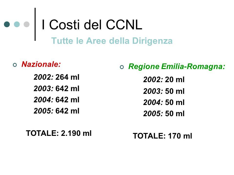 I Costi del CCNL Tutte le Aree della Dirigenza Nazionale: 2002: 264 ml 2003: 642 ml 2004: 642 ml 2005: 642 ml TOTALE: 2.190 ml Regione Emilia-Romagna: 2002: 20 ml 2003: 50 ml 2004: 50 ml 2005: 50 ml TOTALE: 170 ml