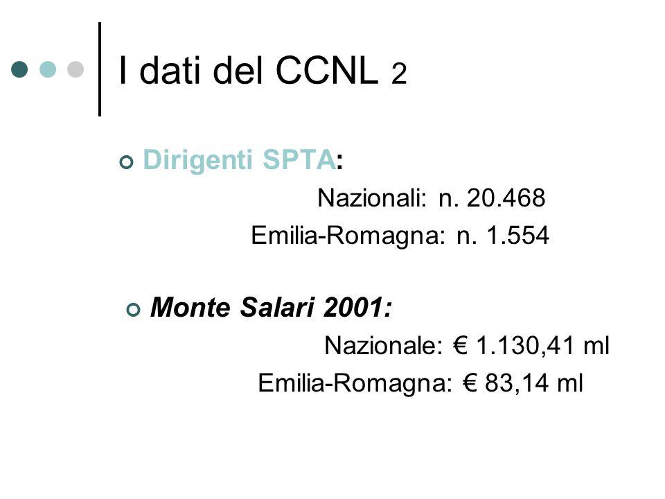 I dati del CCNL 2 Dirigenti SPTA: Nazionali: n. 20.468 Emilia-Romagna: n.