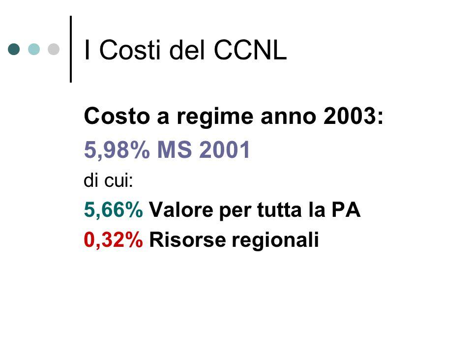 I Costi del CCNL Costo a regime anno 2003: 5,98% MS 2001 di cui: 5,66% Valore per tutta la PA 0,32% Risorse regionali