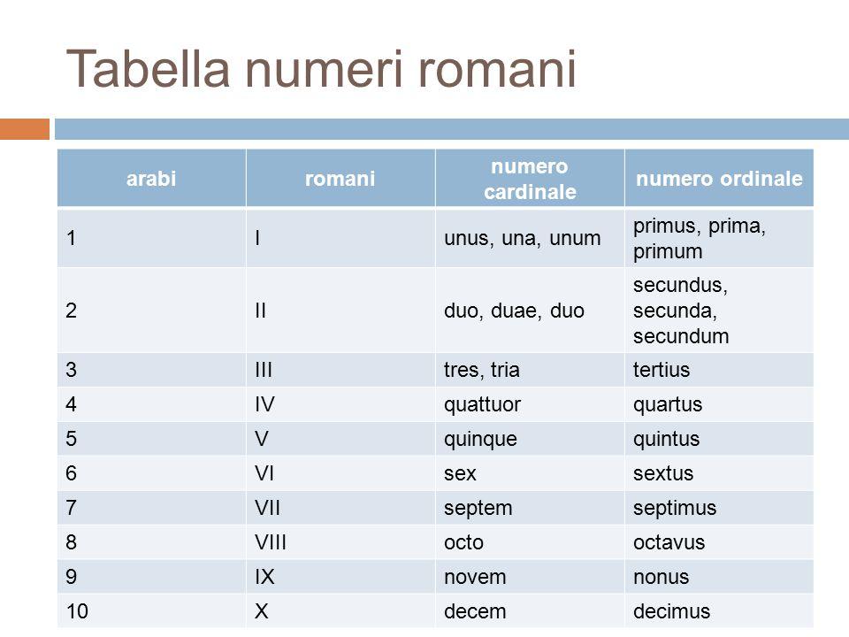 Tabella numeri romani arabiromani numero cardinale numero ordinale 1Iunus, una, unum primus, prima, primum 2IIduo, duae, duo secundus, secunda, secund