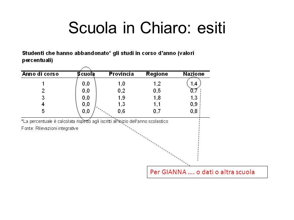 Scuola in Chiaro: esiti Per GIANNA …. o dati o altra scuola