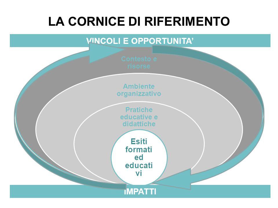 LA CORNICE DI RIFERIMENTO Contesto e risorse Ambiente organizzativo Pratiche educative e didattiche Esiti formati ed educati vi VINCOLI E OPPORTUNITA' IMPATTI