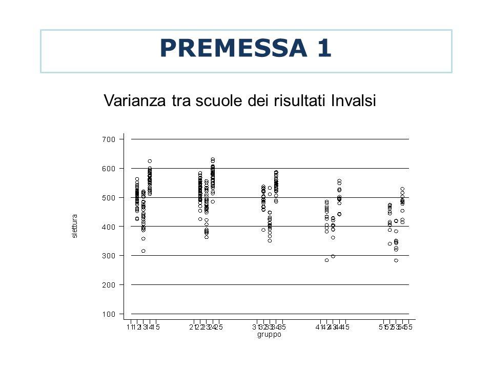 PREMESSA 1 Varianza tra scuole dei risultati Invalsi