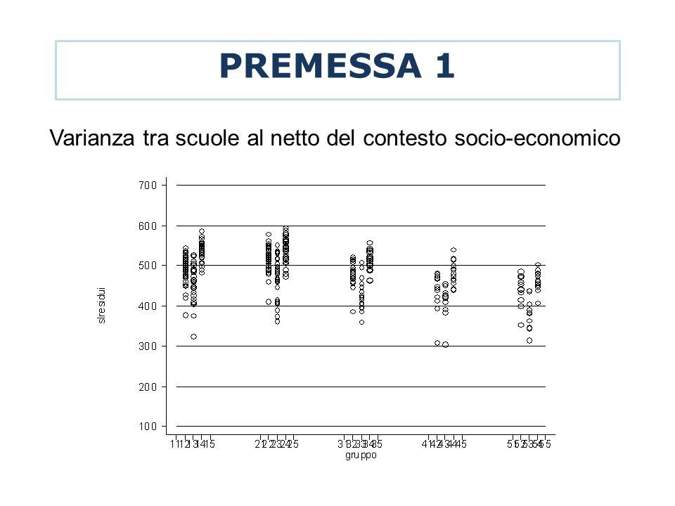 PREMESSA 1 Varianza tra scuole al netto del contesto socio-economico