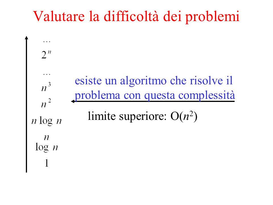 esiste un algoritmo che risolve il problema con questa complessità limite superiore: O(n 2 ) Valutare la difficoltà dei problemi