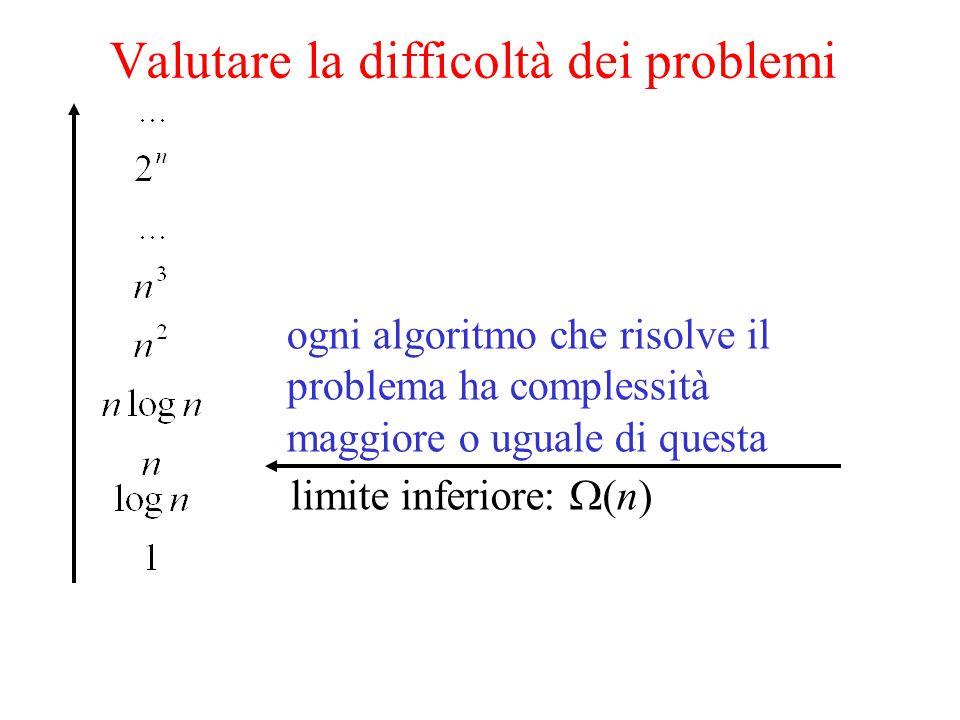ogni algoritmo che risolve il problema ha complessità maggiore o uguale di questa limite inferiore:  (n)